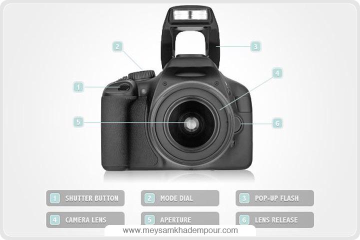 Digital Camera Anatomy